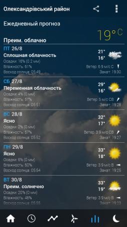 Прозрачные часы и погода Pro